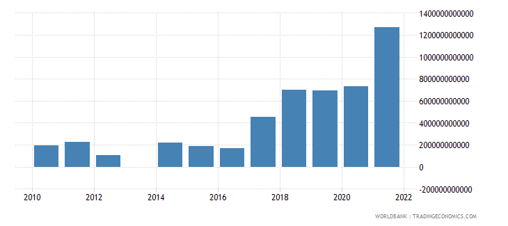 mexico discrepancy in expenditure estimate of gdp current lcu wb data