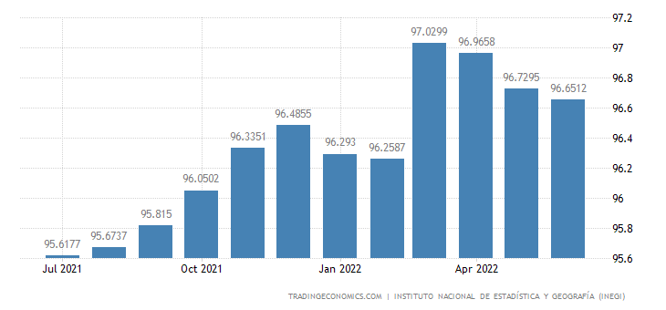 Mexico Employment Rate