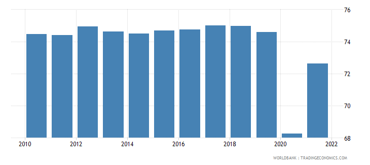 mexico employment to population ratio 15 male percent national estimate wb data