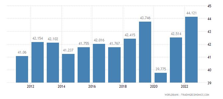 mexico employment to population ratio 15 plus  female percent wb data