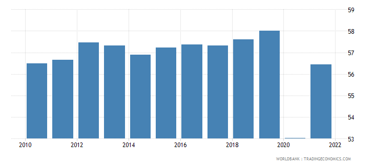 mexico employment to population ratio 15 plus  total percent wb data
