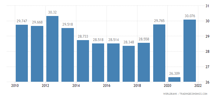 mexico employment to population ratio ages 15 24 female percent wb data