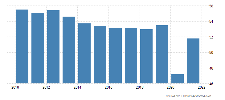mexico employment to population ratio ages 15 24 male percent national estimate wb data