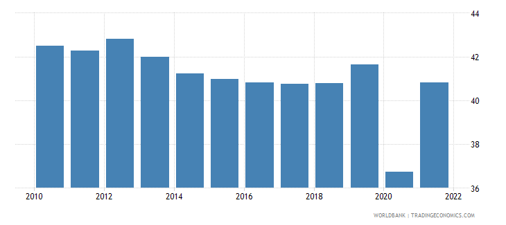 mexico employment to population ratio ages 15 24 total percent national estimate wb data