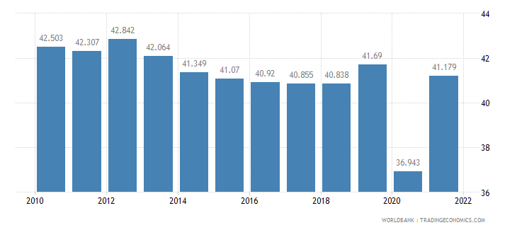 mexico employment to population ratio ages 15 24 total percent wb data