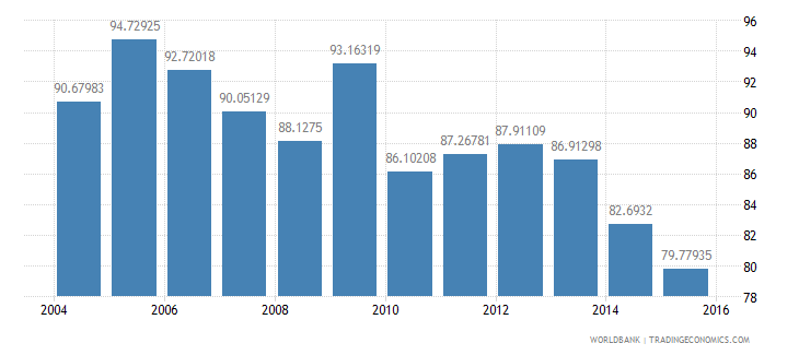 mexico energy use kg of oil equivalent per dollar1 000 gdp constant 2005 ppp wb data
