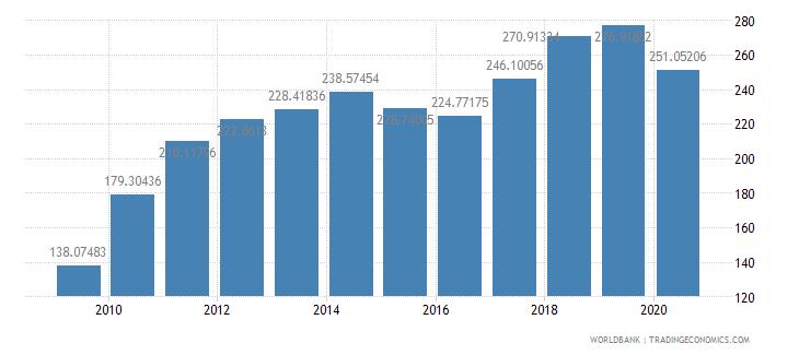 mexico export value index 2000  100 wb data