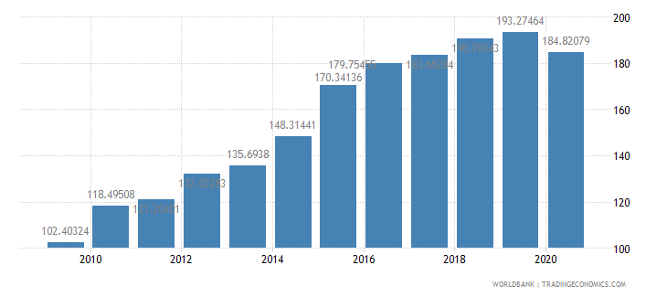 mexico export volume index 2000  100 wb data