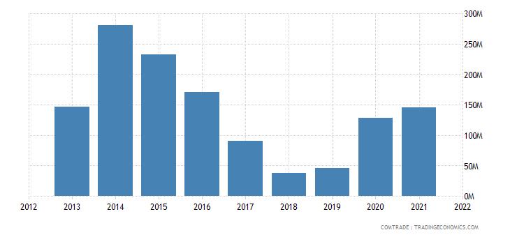 mexico exports algeria