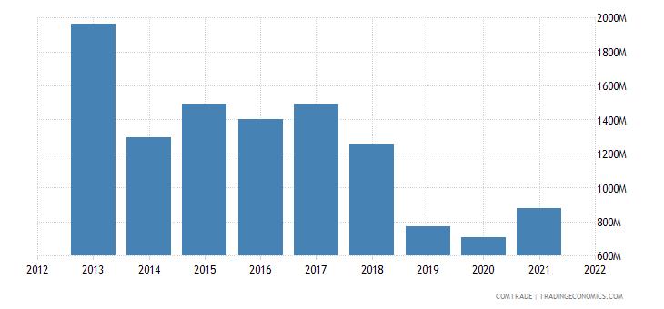 mexico exports argentina