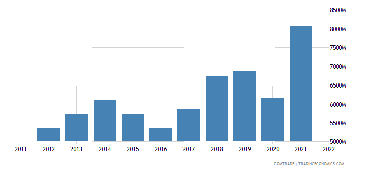 mexico exports articles iron steel