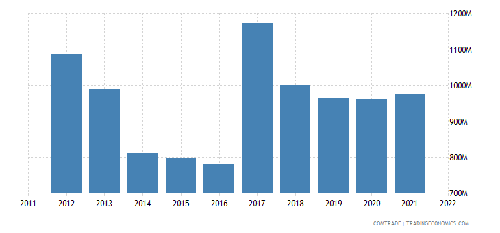 mexico exports australia