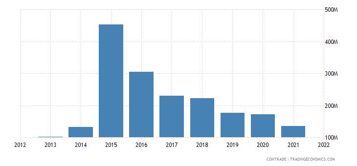 mexico exports austria