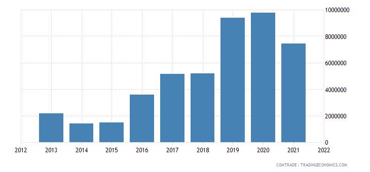 mexico exports bangladesh