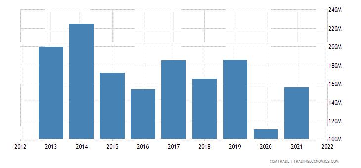 mexico exports bolivia