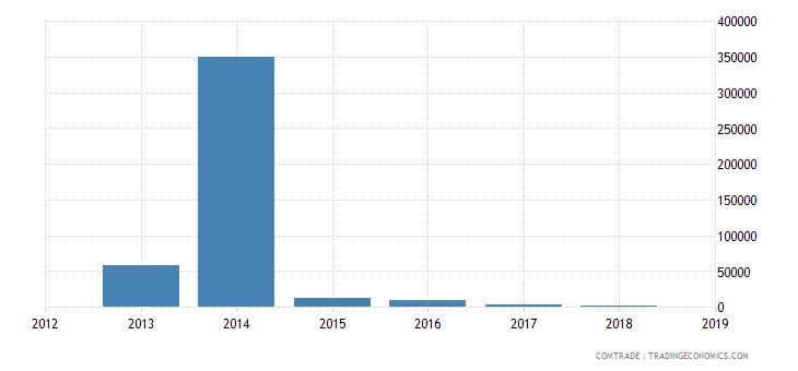 mexico exports brazil aluminum bars rods profiles