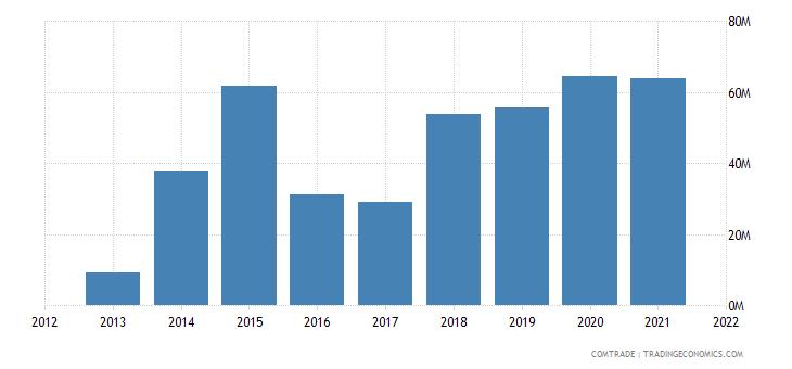 mexico exports brazil aluminum