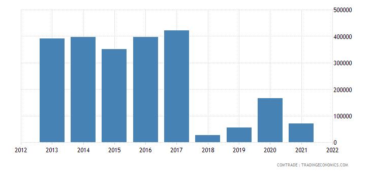mexico exports brazil articles aluminum