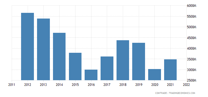 mexico exports brazil