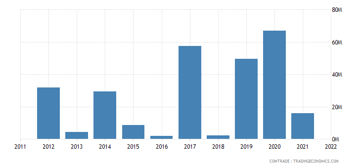 mexico exports bulgaria