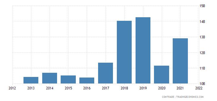 mexico exports canada