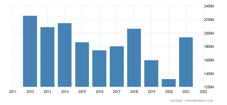 mexico exports chile