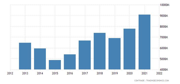 mexico exports china