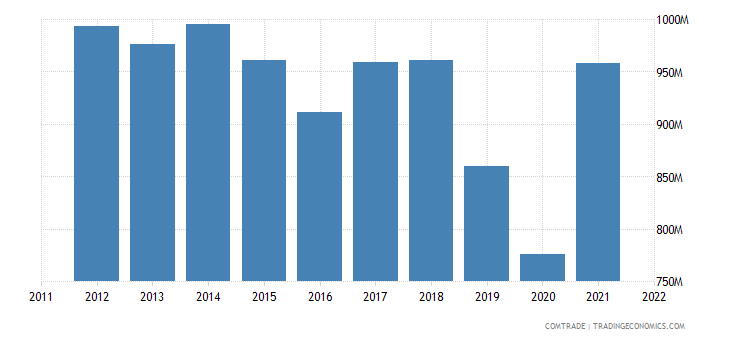 mexico exports costa rica