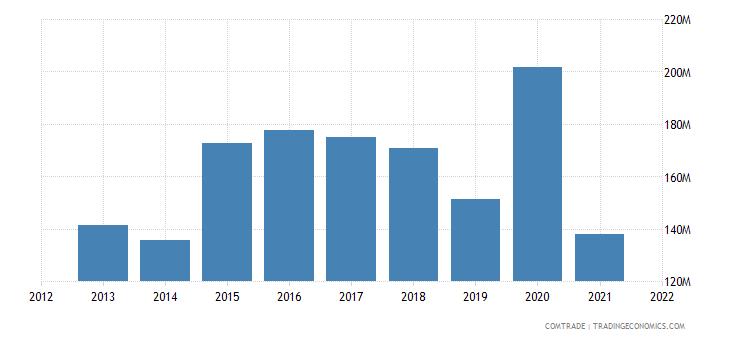mexico exports denmark