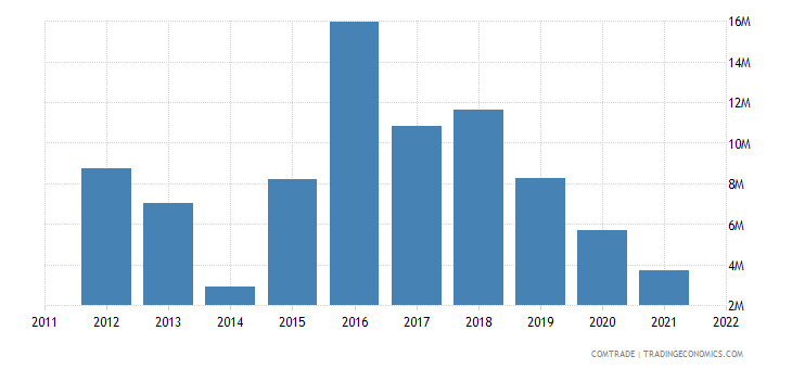 mexico exports estonia