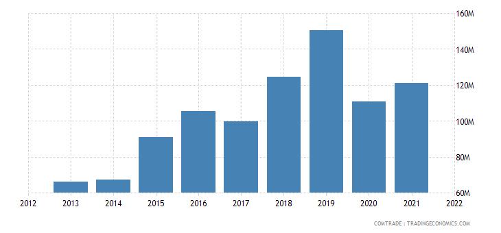 mexico exports finland