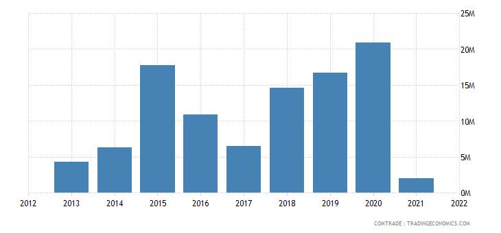 mexico exports ghana