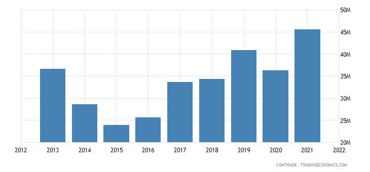 mexico exports greece