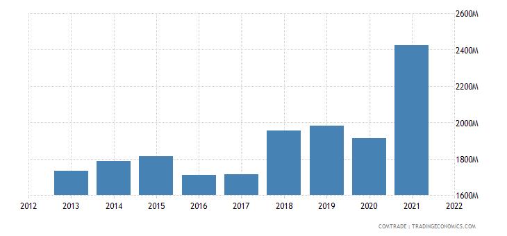 mexico exports guatemala