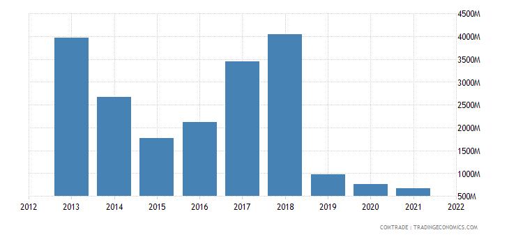 mexico exports india