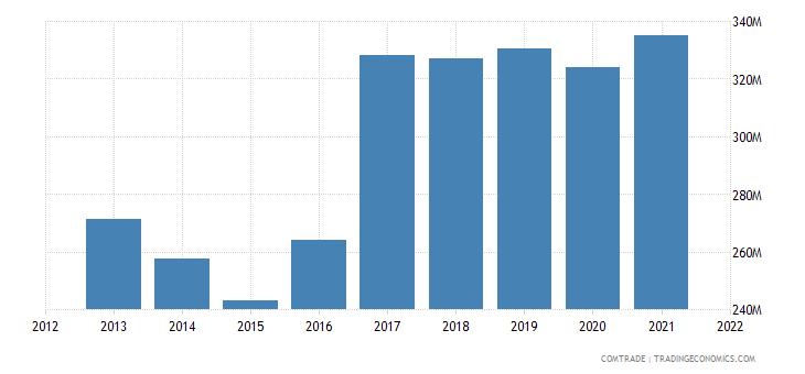 mexico exports ireland