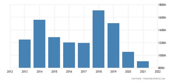 mexico exports italy