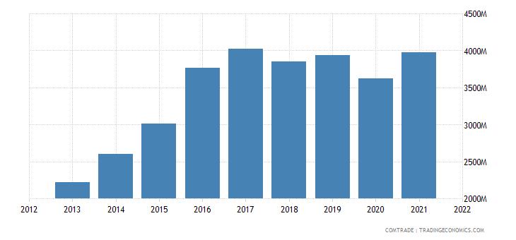mexico exports japan