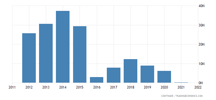 mexico exports kazakhstan