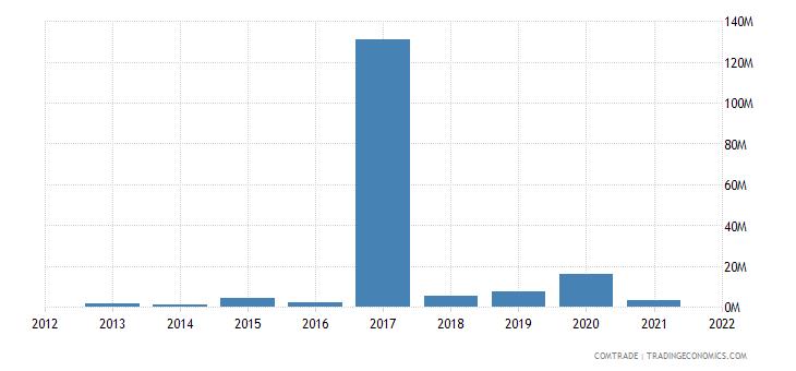 mexico exports kenya