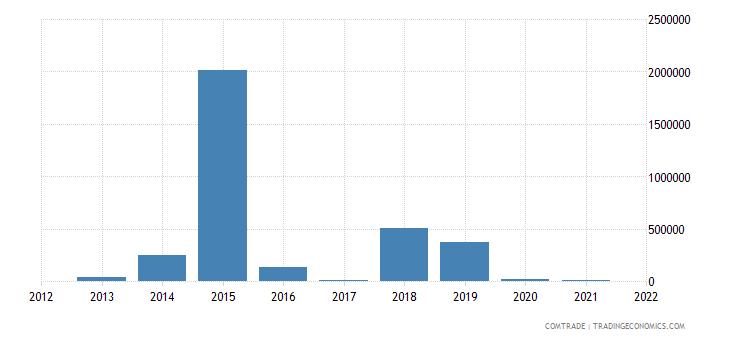 mexico exports macedonia