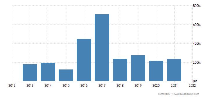 mexico exports malaysia