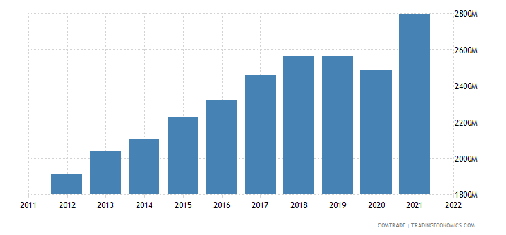 mexico exports miscellaneous articles base metal