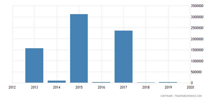 mexico exports namibia