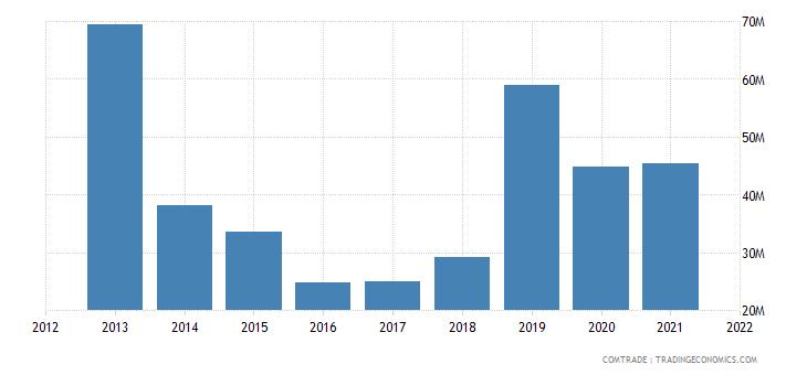 mexico exports nigeria
