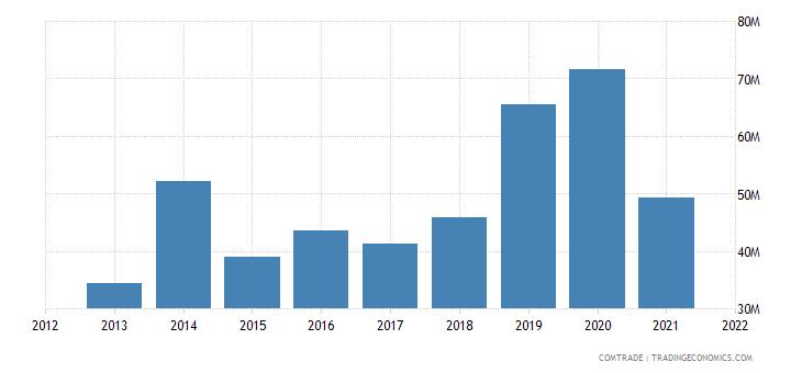 mexico exports norway