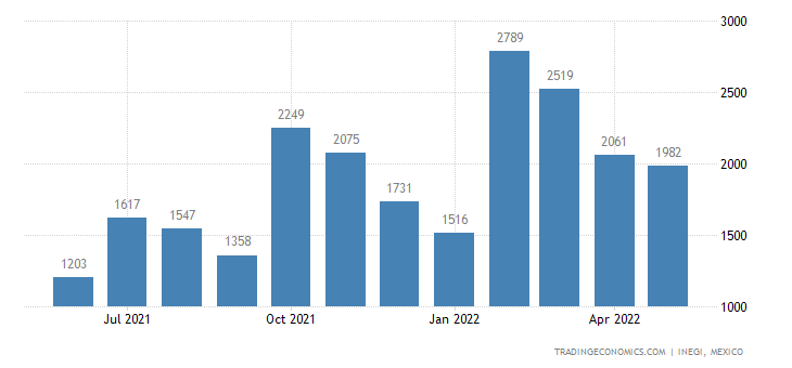 Mexico Exports of Agricultural, Horticultural, Forestry,