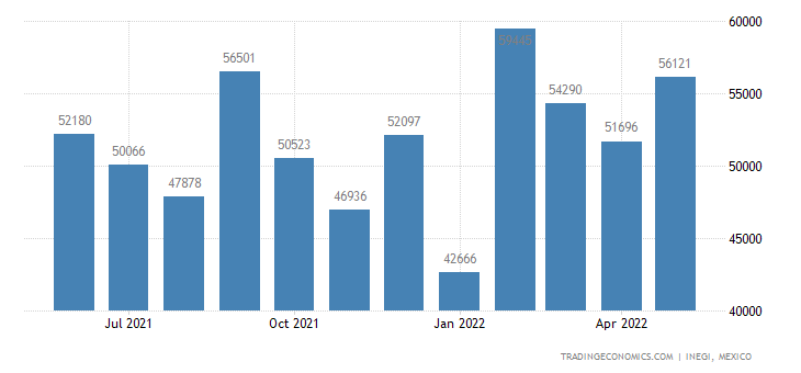 Mexico Exports of Aircraft, Spacecraft, & Parts Thereof