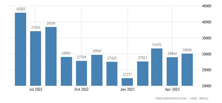 Mexico Exports of Aluminum Bars, Rods & Profiles