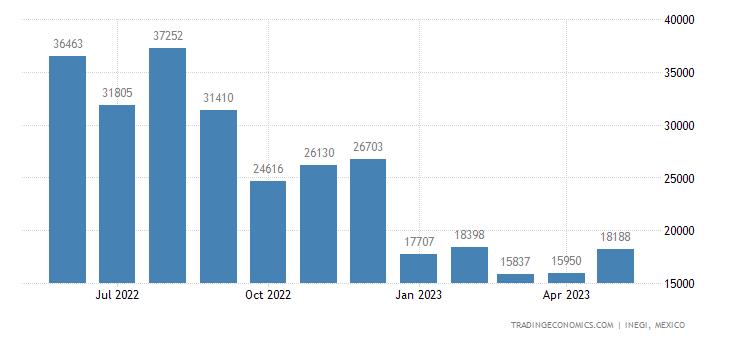 Mexico Exports of Aluminum Casks, Drums, Cans & Similar